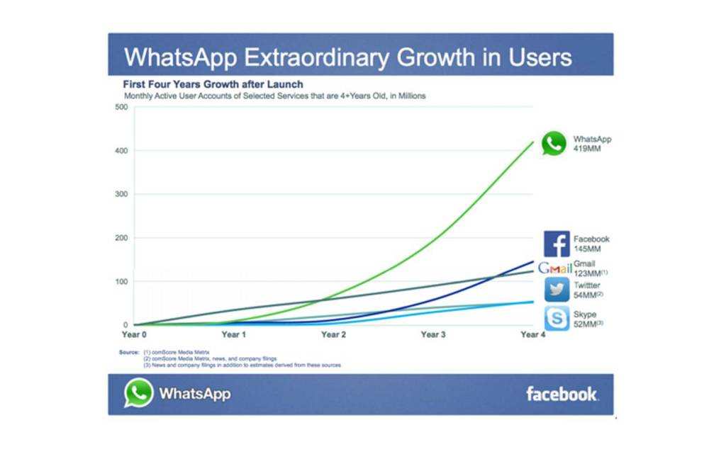 ¿Es buena compra Whatsapp para Facebook? (2/2)