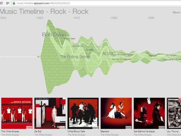 musictimeline
